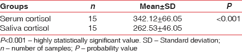 Table 4: Comparison of value of cortisol in serum and saliva