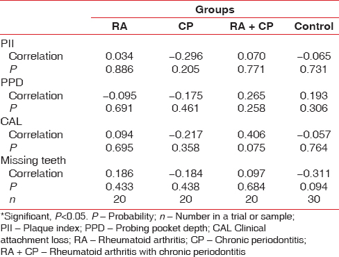 Table 5: Pearson and Spearman rank correlation analysis between plaque index, probing pocket depth, clinical attachment loss, and missing teeth with serum tumor necrosis factor-α level in the four groups