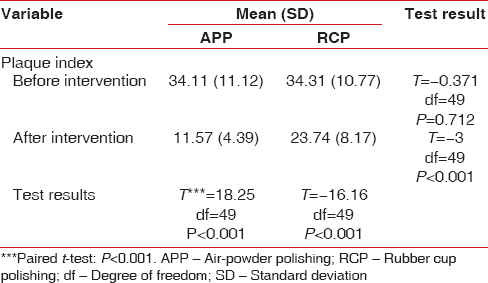 Table 2: Studying the effect of air-powder polishing and rubber cup polishing on index plaque and comparing their effects