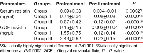 Table 2: Intragroup comparison of change in means of serum and gingival crevicular fluid resistin levels