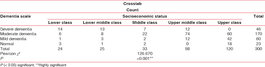 Table 3: Dementia scale and socioeconomic status