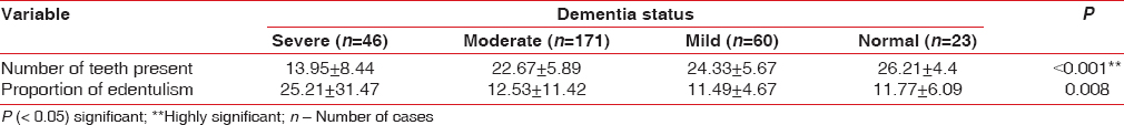 Table 5: Relation between the number of teeth and dementia scale