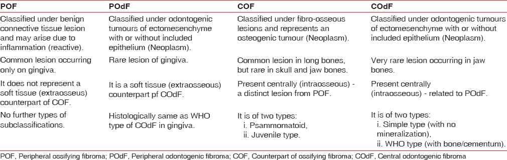 Table 1: The important differences between peripheral ossifying fibroma, peripheral odontogenic fibroma, counterpart of ossifying fibroma, and central odontogenic fibroma