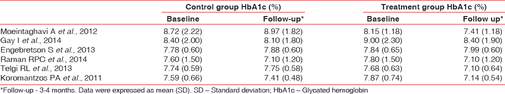 Table 2: Changes in glycated hemoglobin levels
