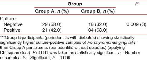 Table 5: Total number of culture-positive and culture-negative samples of <i>Porphyromonas gingivalis</i> in Group A and Group B and percentage distribution***