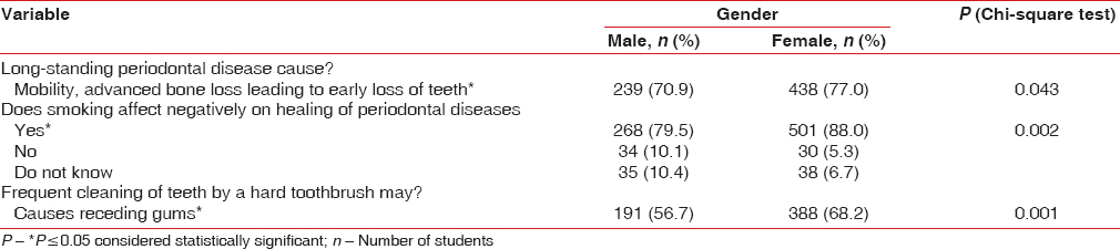 Table 7: Knowledge about the effect of smoking on healing of periodontal diseases, effect of proper scaling on teeth, and frequent cleaning of teeth by hard toothbrush among study sample by gender (<i>n</i>=906)