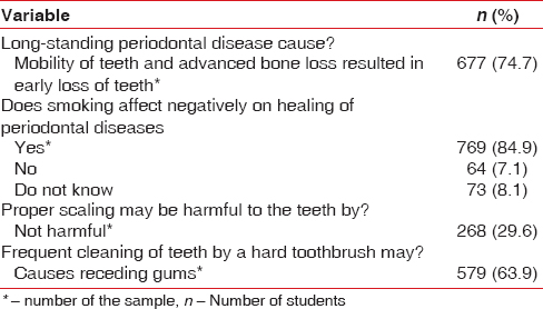 Table 8: Knowledge and awareness about consequences of long-standing periodontal diseases, the effect of smoking on healing of periodontal diseases, effect of proper scaling on teeth, and frequent cleaning of teeth by hard toothbrush among study sample (<i>n</i>=906)