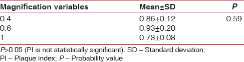 Table 1: Comparison of change in plaque index scores under three different magnification variables