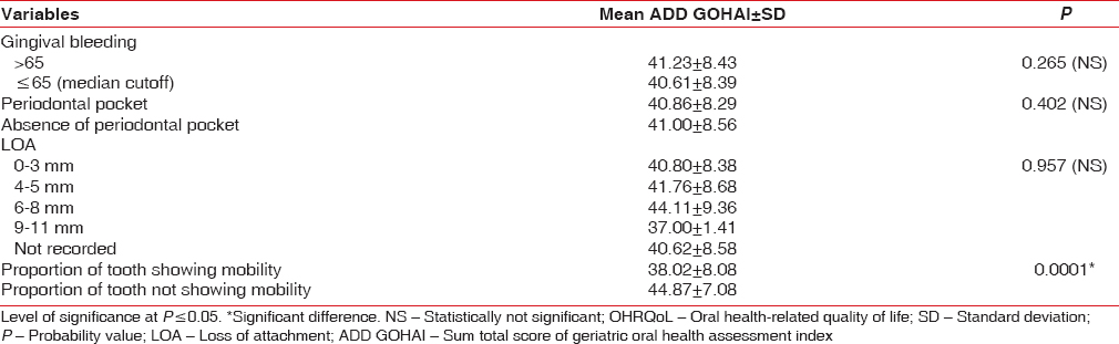 Table 6: Association of periodontal status with oral healthrelated quality of life