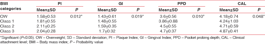 Table 2: Mean plaque index, gingival index, pocket probing depth, and clinical attachment level scores among different categories of body mass index