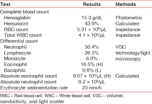 Table 1: Complete blood profile of the patient immediately after the allergic reaction