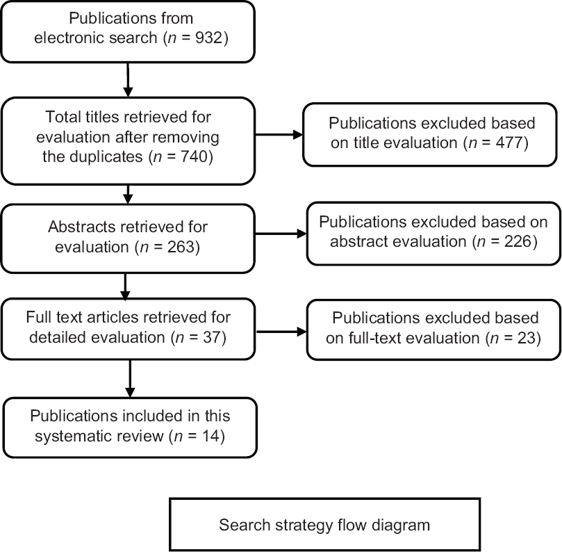 Figure 1: Search strategy flow diagram. n – Number of articles