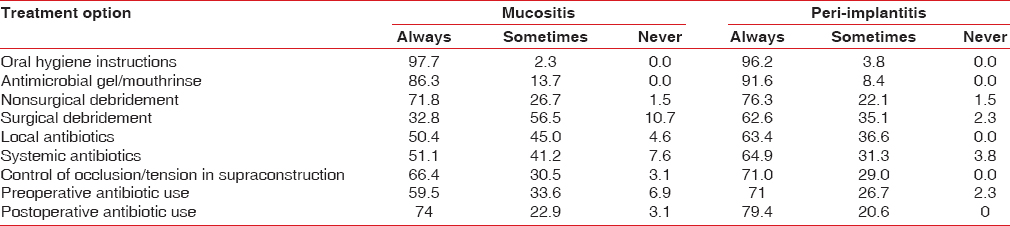 Table 4: Treatment modality used for treating mucositis and peri-implantitis (%)