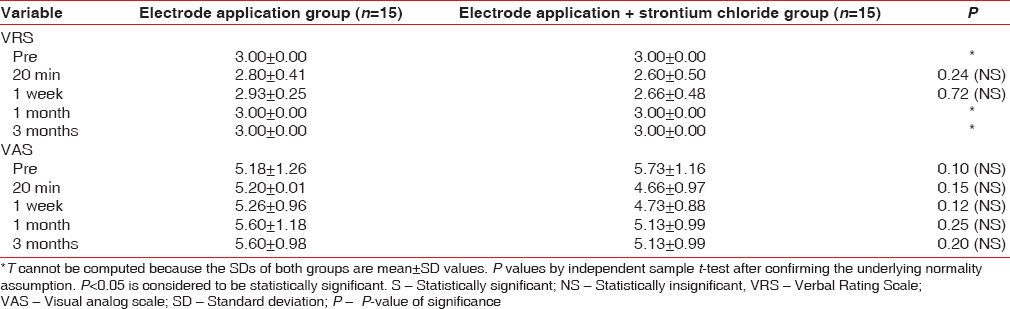 Table 4: Intergroup comparison of Verbal Rating Scale and visual analog scale in Group 4 (electrode application vs. strontium chloride with electrode application)